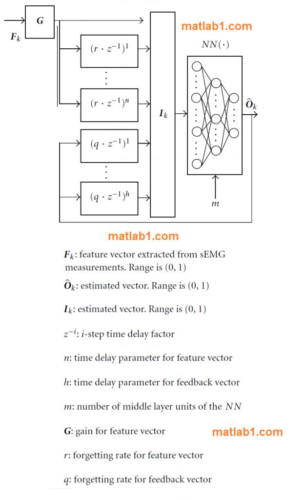 recurrent neural network MATLAB code