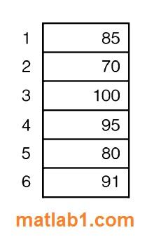 sorting-in-matlab
