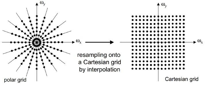 Figure 11: Central Slice Theorem and polar to Cartesian interpolation.
