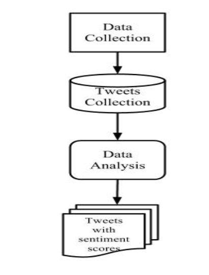 Methodology Flowchart