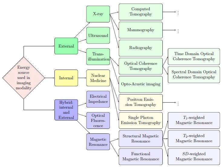 Medical Imaging Modalities