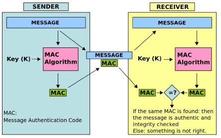 Figure 2 - Message Authentication Code Diagram