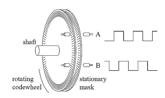 Figure 2.16 Rotary optical encoder main parts