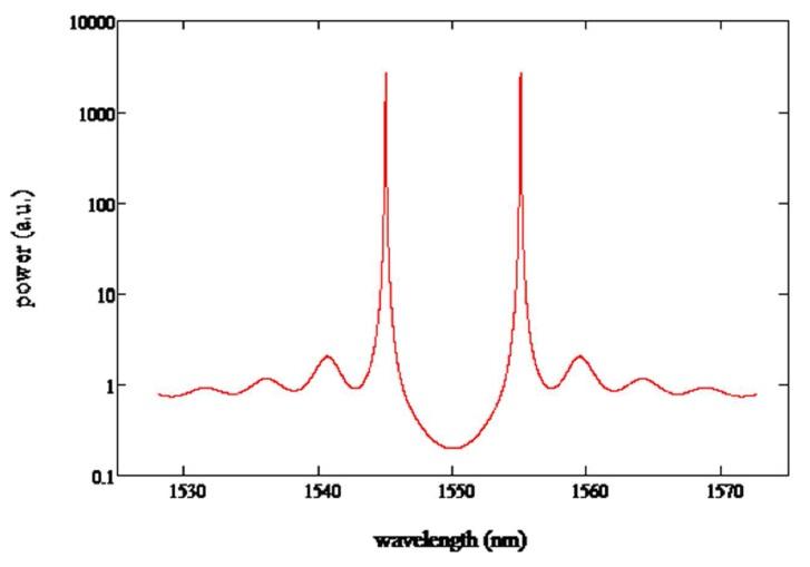 Figure 1. ASE spectrum of a uniform DFB structure with no facet reflection