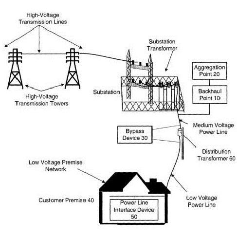 Distribution Networks