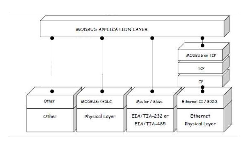 Figure 1 . Modbus Communication stack