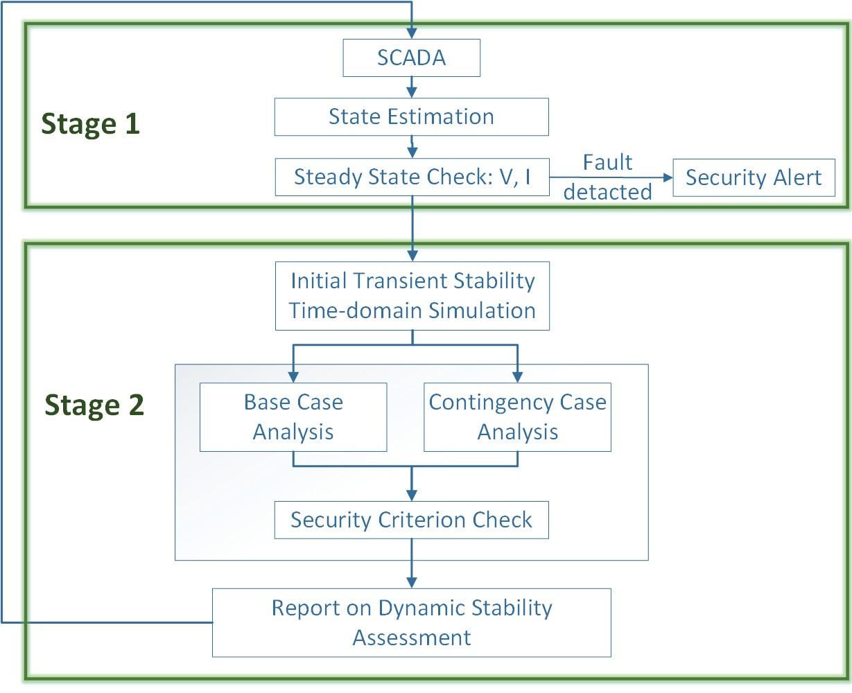 Figure 1. Computational Framework of Current Practice of DSA System