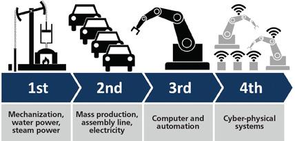 Artificially Intelligent Industrial Contorollers