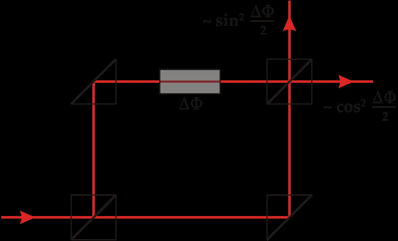 MZ interferometer