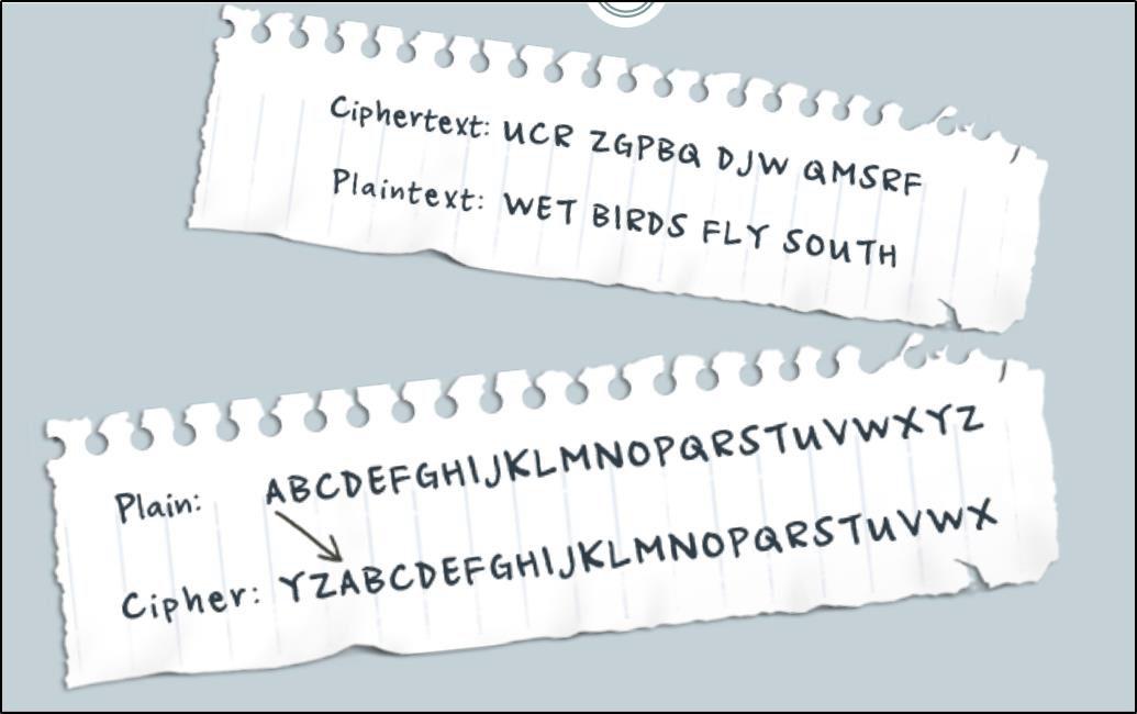 Figure 4: Sample Cipher Text Source: http://peace.saumag.edu/faculty/kardas/Courses/CS/Encryption2015.pdf