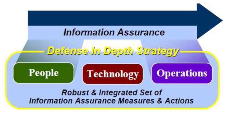 Figure 1. IA defense in depth strategy by Defense in Depth.
