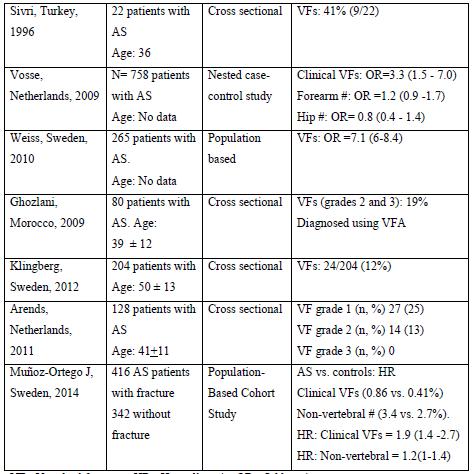 Table 5: Determinants of bone strength