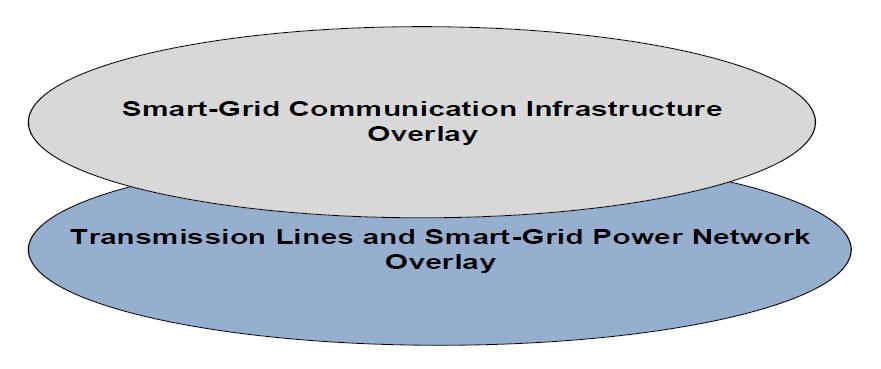 Figure 1 Smart-Grid Layers