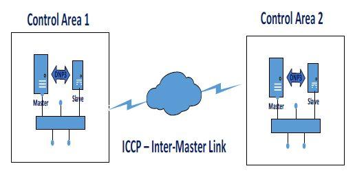 Figure 3 Smart-Grid Communication
