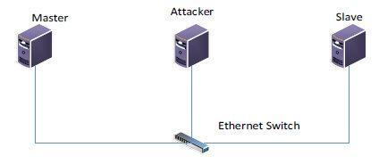 Figure 1 A cyber-attack Model