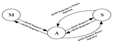 Figure 2 MITM Attack State Diagram 1