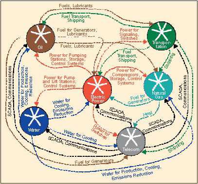 Figure 6. SCADA interdependencies by Identifying, Understanding, and Analyzing Critical Infrastructure Interdependencies (Renaldi et al., 2001).