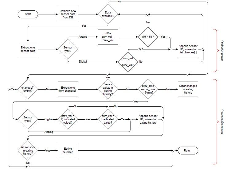Algorithm for Eating Detection