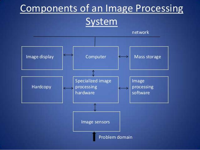 Description of a Digital Image Processing System