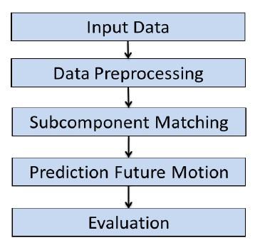 Figure 1: General Prediction Algorithm Work ow.