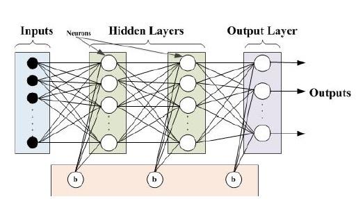 Figure 3.1 Feedforward Neural Network schematic