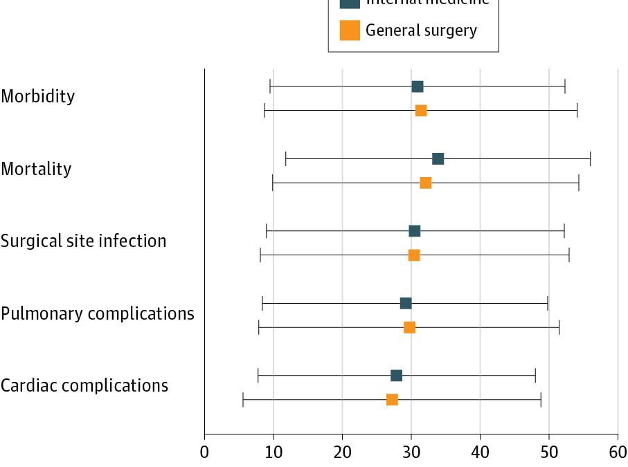 Improvement of surgery duration estimation