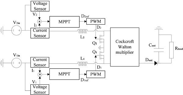 Dual MPPT control scheme