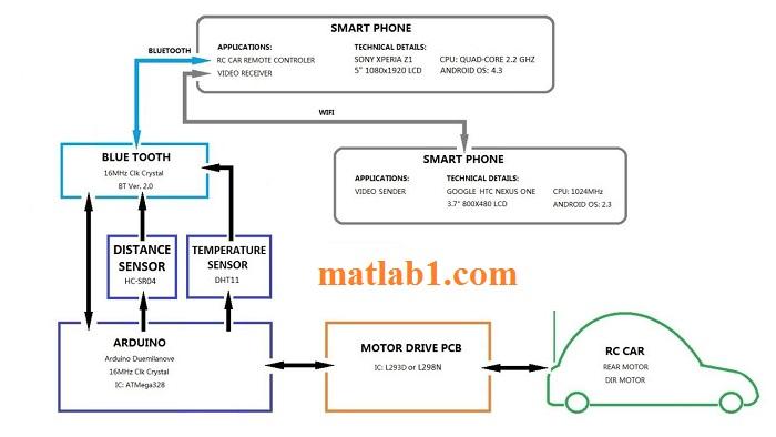 Smartphone based Controller