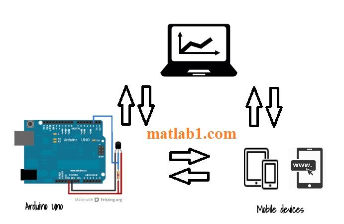 communication-Arduino mobile application web platform-devices