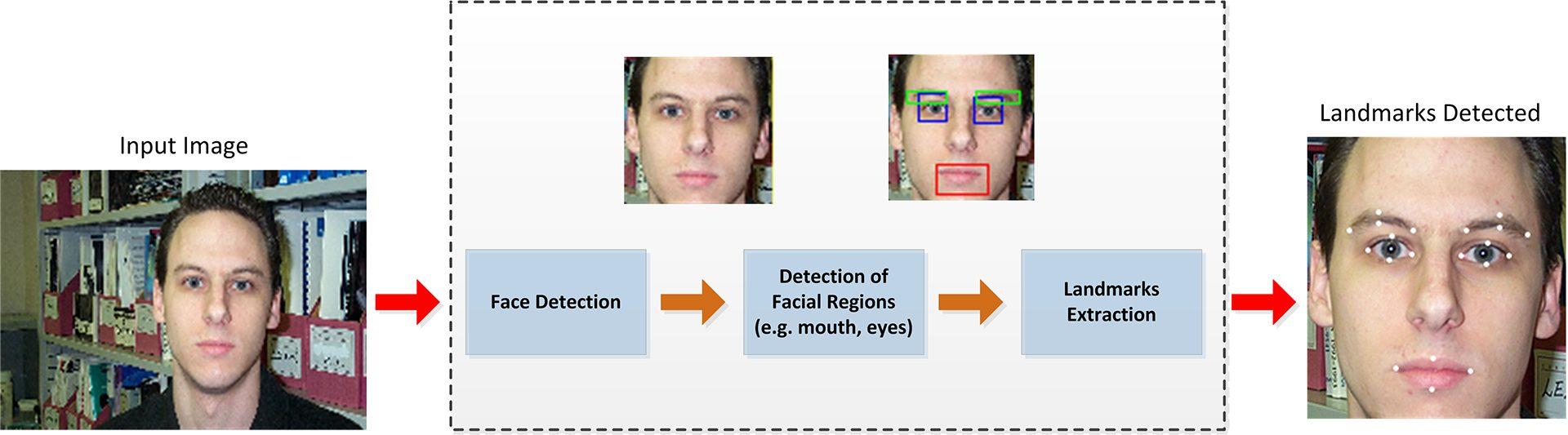 स्थानीय-आधारभूत जानकारी का उपयोग करते हुए चेहरे की पहचान का पता लगाना