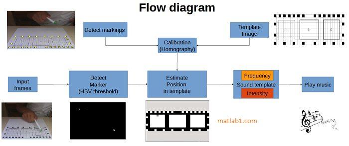 Flow diagram of virtual music player