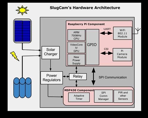 High Level Hardware Architecture