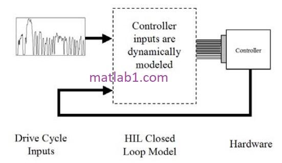 closed loop testing